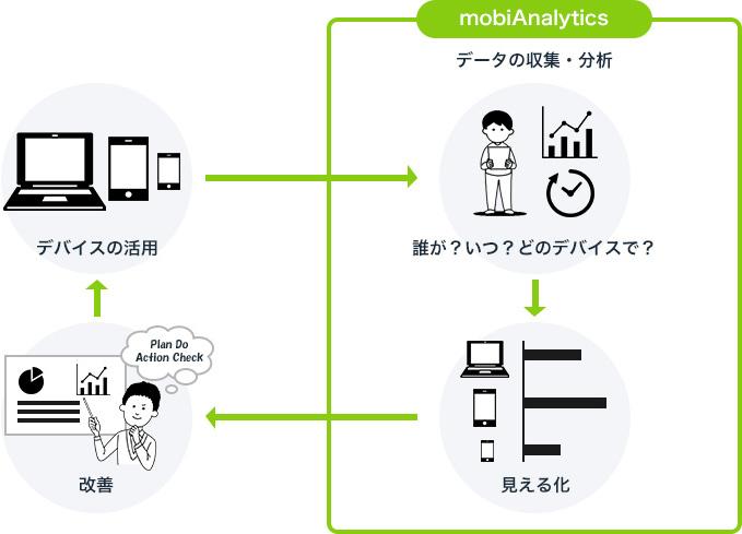 mobiAnalyticsの課題解決のプロセス