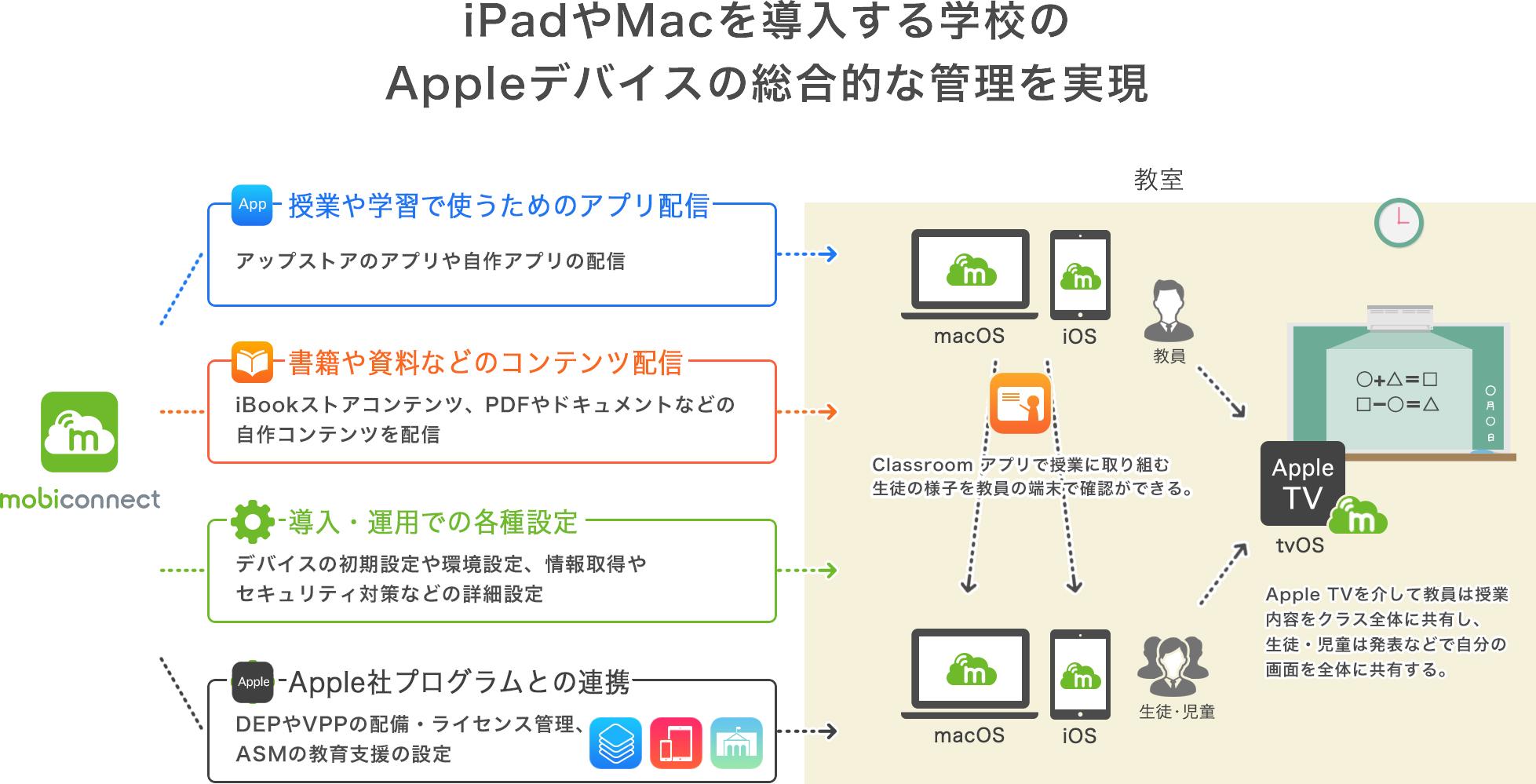 iPadやMacを導入する学校のAppleデバイスの総合的な管理を実現