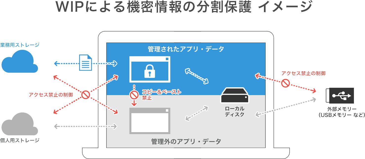 WIPによる機密情報の分割保護 イメージ