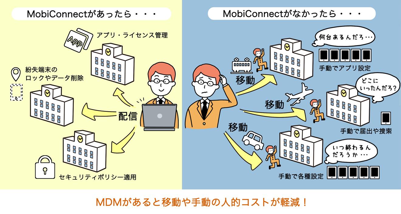 MDMがあると移動や手動の人的コストが軽減!