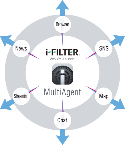 MultiAgent(マルチエージェント)