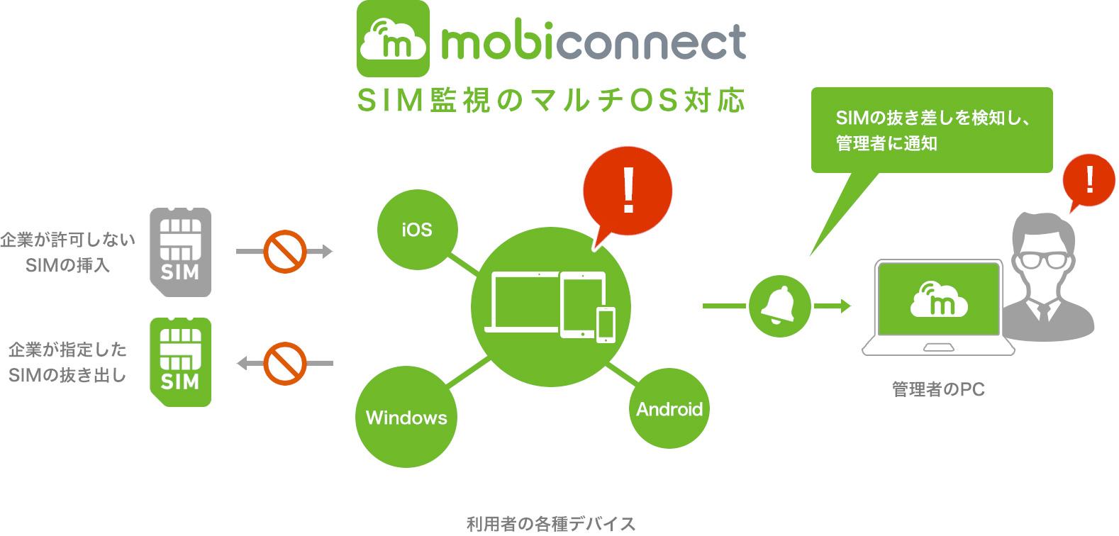 SIM監視のマルチOS対応