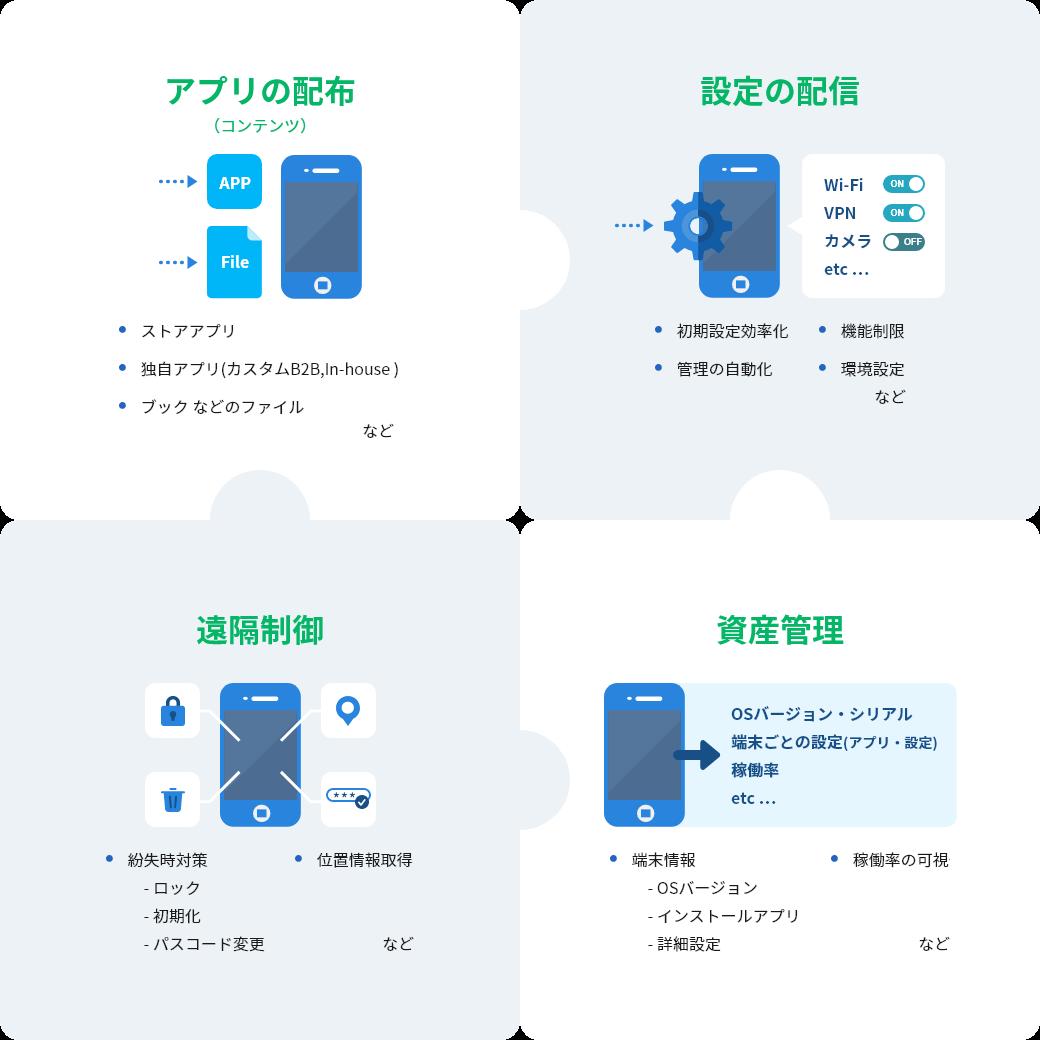 アプリの配布(コンテンツ)→設定の配信→遠隔制御→資産管理