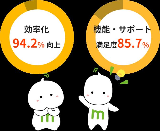 効率化94.2%向上 機能・サポート満足度85.7%