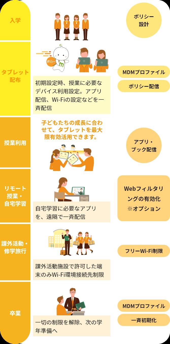 デバイス利活用のシミュレーションの一例