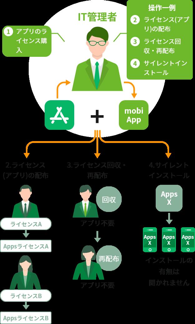 アプリ配布の効率化(Volume Purchase Program)の図