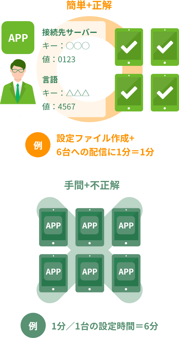 管理対象アプリの設定・配布( Managed App Configuration )の図