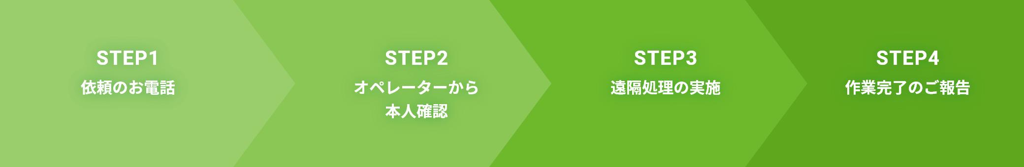 STEP1:依頼のお電話→STEP2:オペレーターから本人確認→STEP3:遠隔処理の実施→STEP4:作業完了のご報告