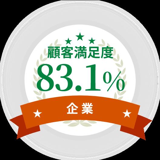顧客満足度83.1%(企業)