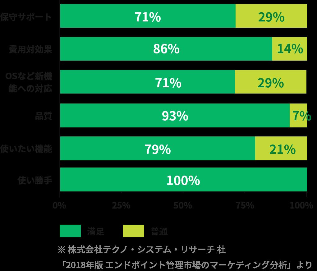 顧客満足度(企業)のグラフ