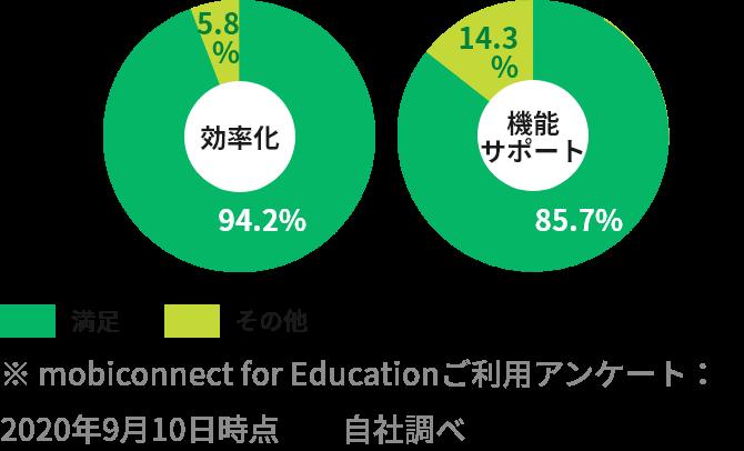 顧客満足度(学校)のグラフ