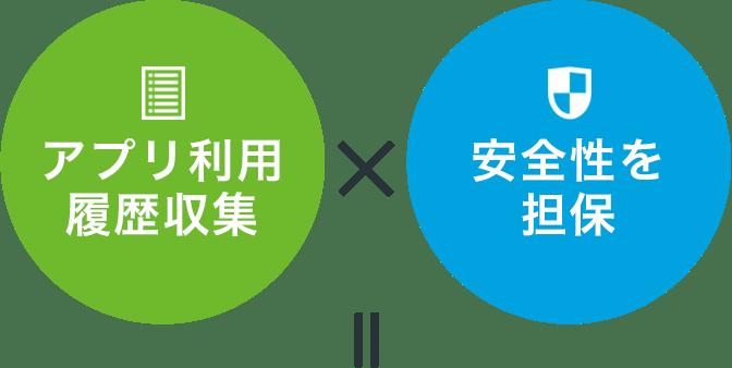 アプリ利用履歴収集 × 安全性を担保 =