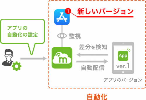 アプリの自動アップデート