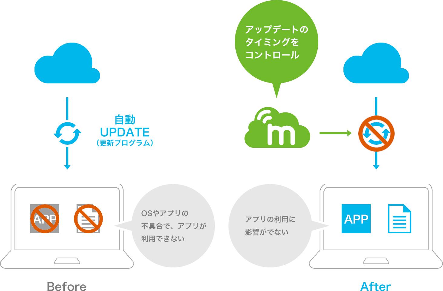 Windows Update設定